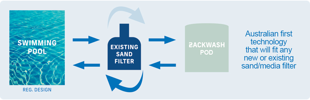 How the backwash recycling pod works